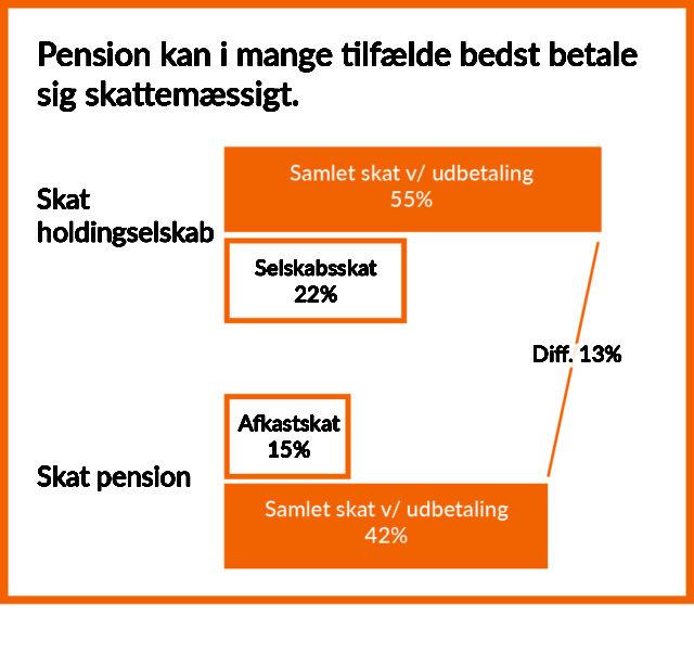 skat pension udbetaling
