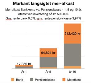 SLIP FOR 0% RENTE PÅ DINE KONTANTE INDLÅN